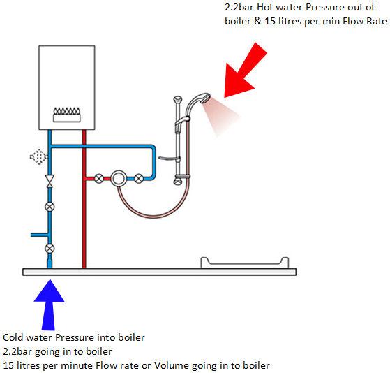 contemporary boiler installation diagram collection electrical rh suaiphone org Gas Boiler Wiring Gas Boiler Wiring